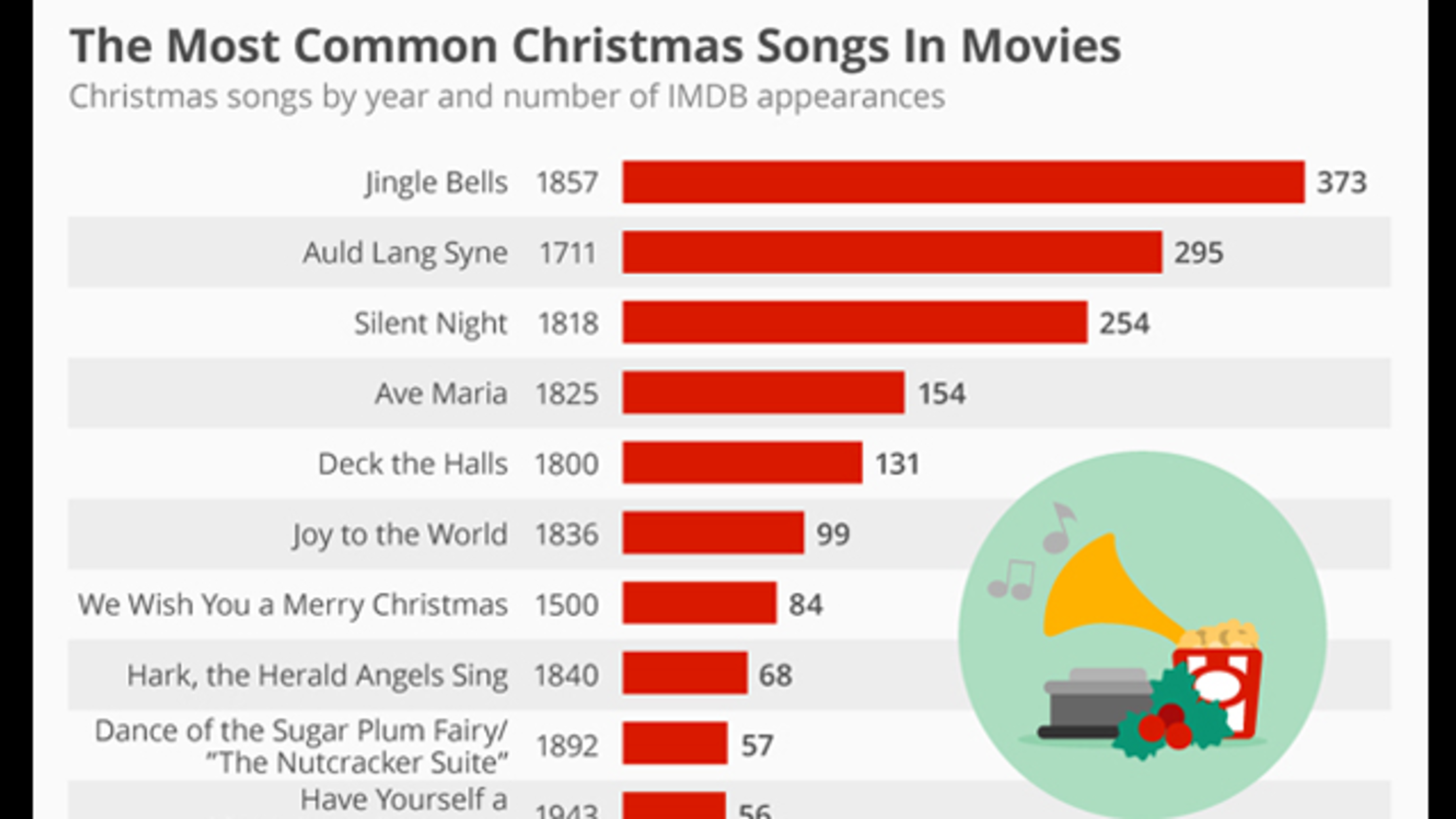 What is the most popular song in the world
